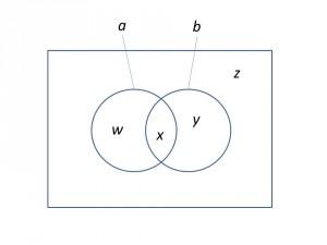Logique A et B