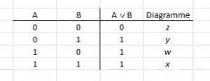 Table A ou B